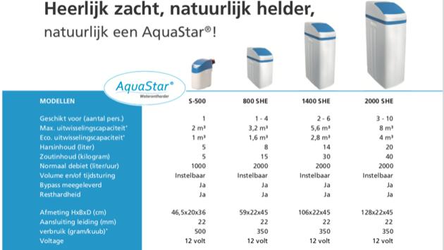Modellen en specificaties van de waterontharder